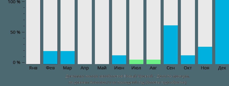 Динамика поиска авиабилетов из Нового Уренгоя в Дели по месяцам