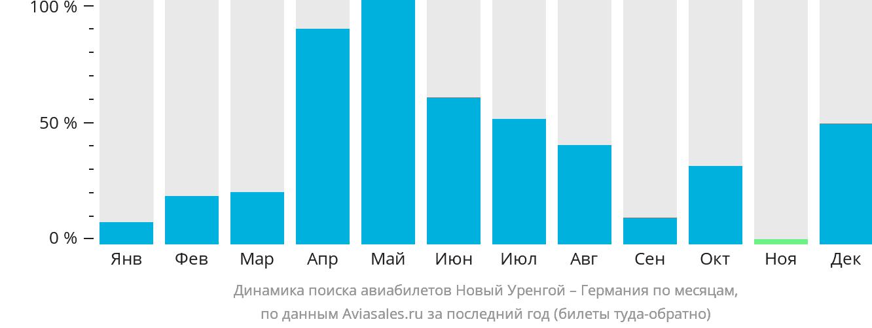 Динамика поиска авиабилетов из Нового Уренгоя в Германию по месяцам