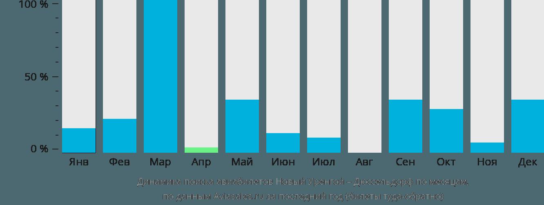 Динамика поиска авиабилетов из Нового Уренгоя в Дюссельдорф по месяцам