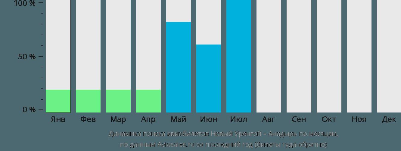 Динамика поиска авиабилетов из Нового Уренгоя в Анадырь по месяцам