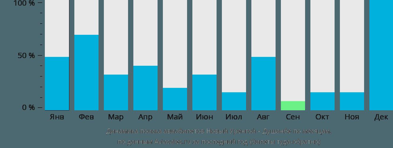 Динамика поиска авиабилетов из Нового Уренгоя в Душанбе по месяцам