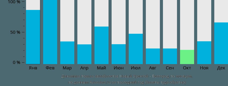 Динамика поиска авиабилетов из Нового Уренгоя в Белгород по месяцам