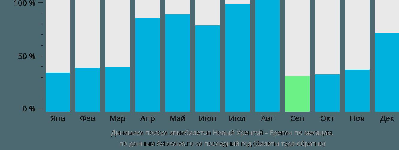 Динамика поиска авиабилетов из Нового Уренгоя в Ереван по месяцам