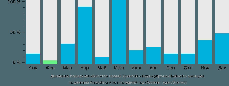 Динамика поиска авиабилетов из Нового Уренгоя во Франкфурт-на-Майне по месяцам