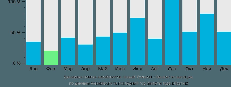 Динамика поиска авиабилетов из Нового Уренгоя в Бишкек по месяцам