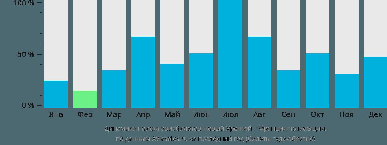 Динамика поиска авиабилетов из Нового Уренгоя во Францию по месяцам