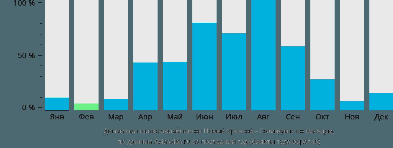Динамика поиска авиабилетов из Нового Уренгоя в Геленджик по месяцам