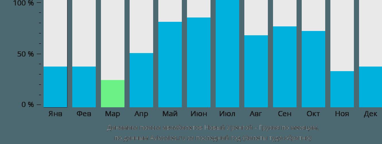 Динамика поиска авиабилетов из Нового Уренгоя в Грузию по месяцам