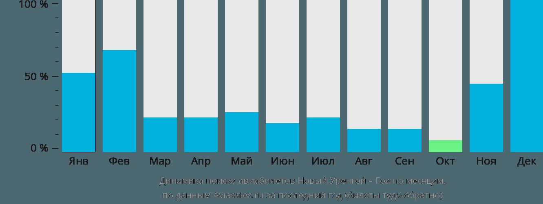 Динамика поиска авиабилетов из Нового Уренгоя в Гоа по месяцам