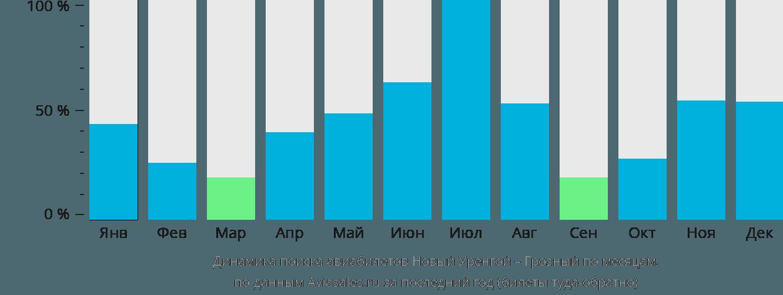 Динамика поиска авиабилетов из Нового Уренгоя в Грозный по месяцам