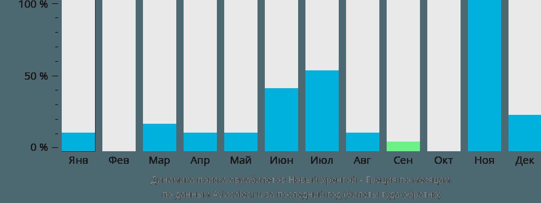 Динамика поиска авиабилетов из Нового Уренгоя в Грецию по месяцам