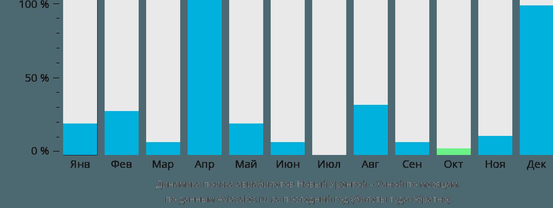 Динамика поиска авиабилетов из Нового Уренгоя в Ханой по месяцам