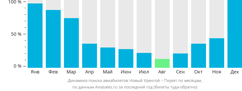 Динамика поиска авиабилетов из Нового Уренгоя на Пхукет по месяцам