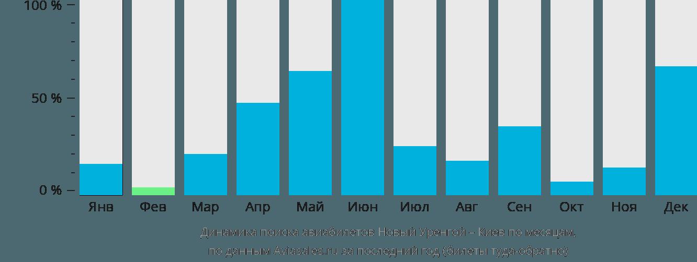 Динамика поиска авиабилетов из Нового Уренгоя в Киев по месяцам