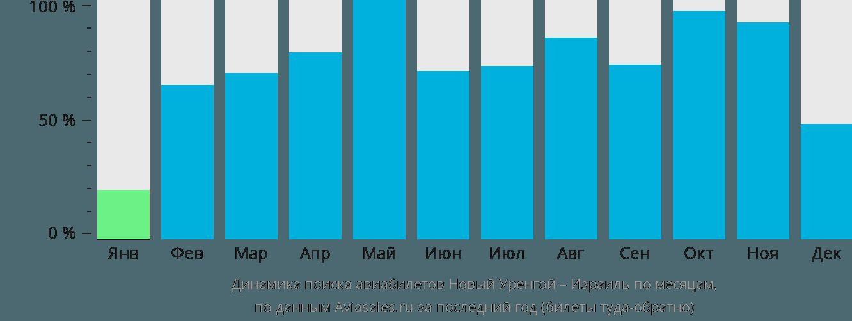 Динамика поиска авиабилетов из Нового Уренгоя в Израиль по месяцам