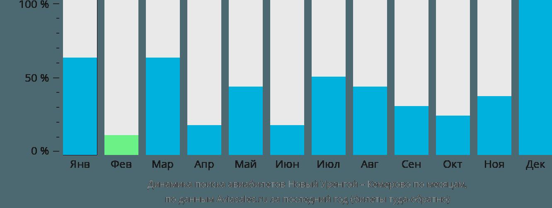 Динамика поиска авиабилетов из Нового Уренгоя в Кемерово по месяцам