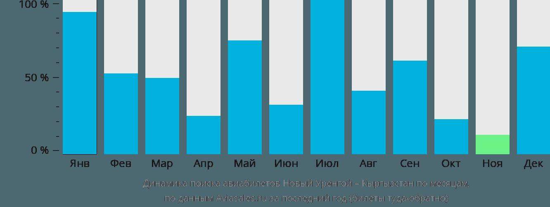 Динамика поиска авиабилетов из Нового Уренгоя в Кыргызстан по месяцам