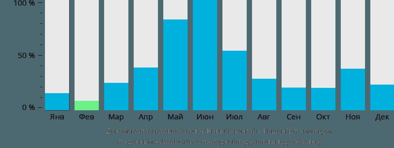 Динамика поиска авиабилетов из Нового Уренгоя в Кишинёв по месяцам