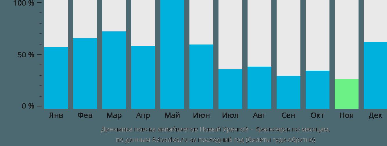 Динамика поиска авиабилетов из Нового Уренгоя в Красноярск по месяцам