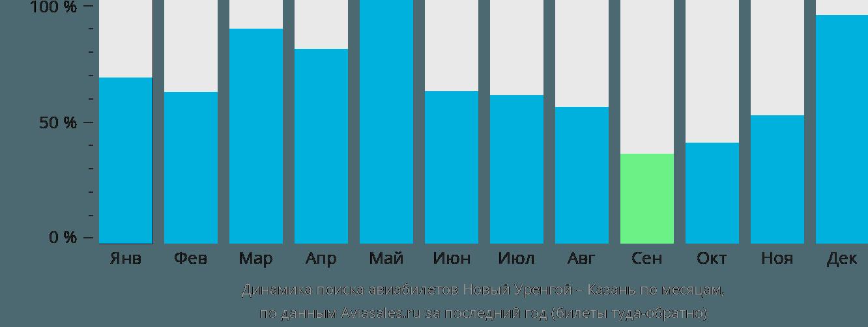 Динамика поиска авиабилетов из Нового Уренгоя в Казань по месяцам