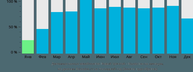 Динамика поиска авиабилетов из Нового Уренгоя в Казахстан по месяцам
