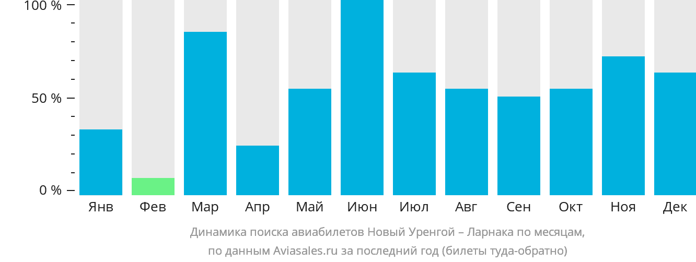 Динамика поиска авиабилетов из Нового Уренгоя в Ларнаку по месяцам
