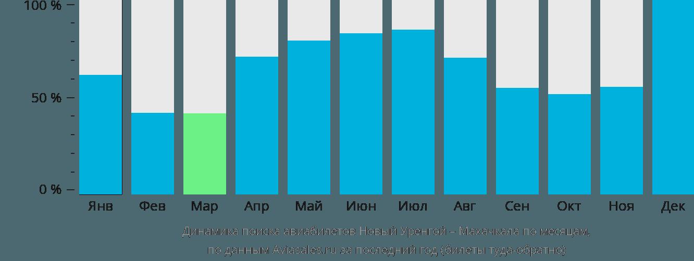 Динамика поиска авиабилетов из Нового Уренгоя в Махачкалу по месяцам