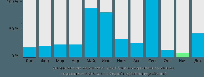 Динамика поиска авиабилетов из Нового Уренгоя в Черногорию по месяцам
