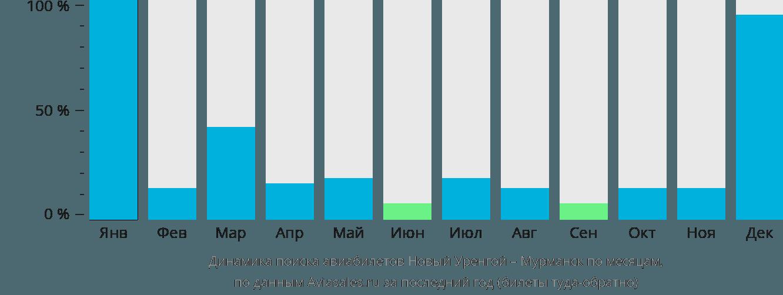 Динамика поиска авиабилетов из Нового Уренгоя в Мурманск по месяцам