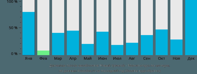 Динамика поиска авиабилетов из Нового Уренгоя в Магнитогорск по месяцам