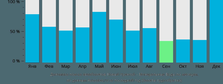 Динамика поиска авиабилетов из Нового Уренгоя в Минеральные воды по месяцам