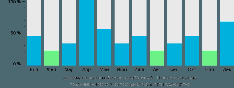Динамика поиска авиабилетов из Нового Уренгоя в Нальчик по месяцам