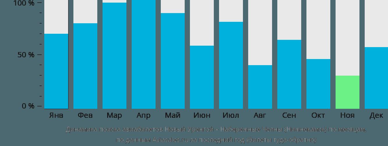 Динамика поиска авиабилетов из Нового Уренгоя в Нижнекамск по месяцам