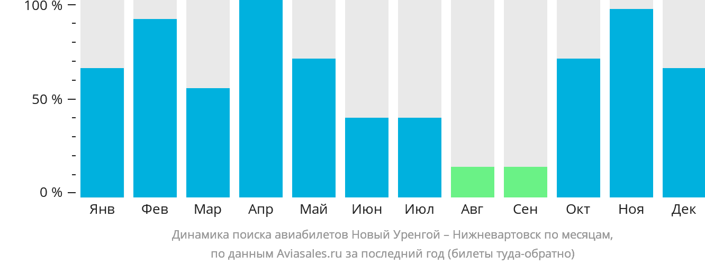 Динамика поиска авиабилетов из Нового Уренгоя в Нижневартовск по месяцам