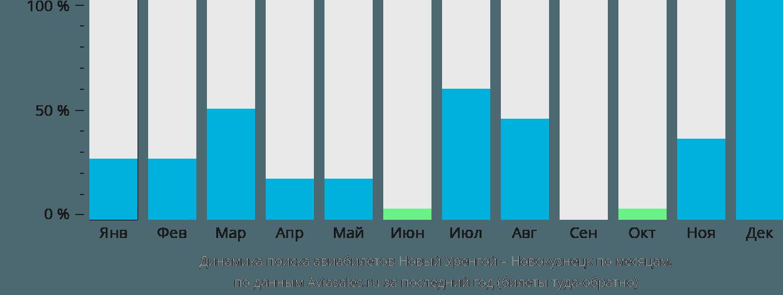 Динамика поиска авиабилетов из Нового Уренгоя в Новокузнецк по месяцам