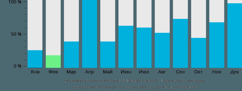 Динамика поиска авиабилетов из Нового Уренгоя в Норильск по месяцам