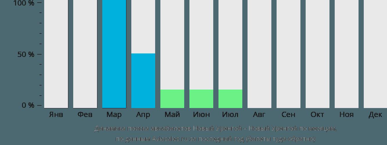 Динамика поиска авиабилетов из Нового Уренгоя в Новый Уренгой по месяцам