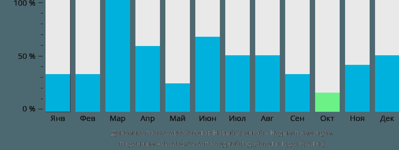 Динамика поиска авиабилетов из Нового Уренгоя в Надым по месяцам