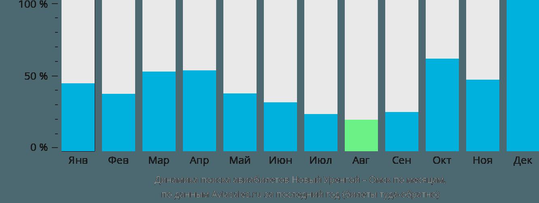 Динамика поиска авиабилетов из Нового Уренгоя в Омск по месяцам