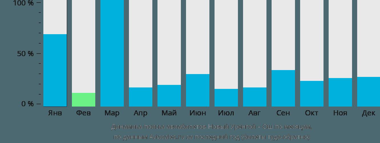 Динамика поиска авиабилетов из Нового Уренгоя в Ош по месяцам