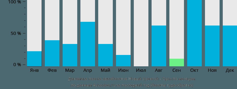 Динамика поиска авиабилетов из Нового Уренгоя в Орск по месяцам
