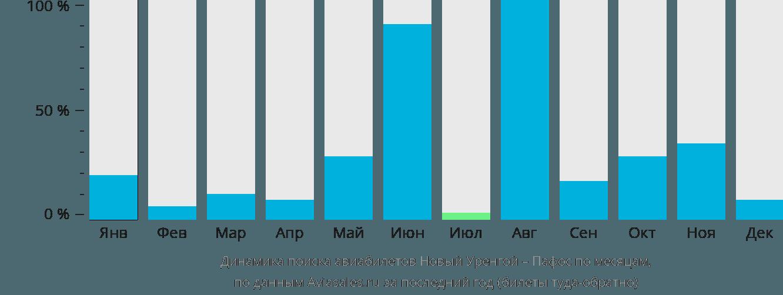 Динамика поиска авиабилетов из Нового Уренгоя в Пафос по месяцам