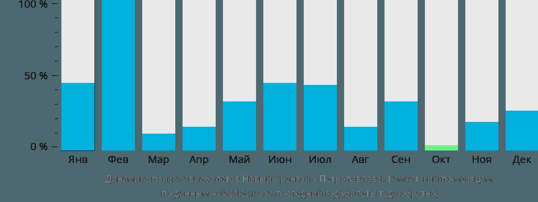 Динамика поиска авиабилетов из Нового Уренгоя в Петропавловск-Камчатский по месяцам