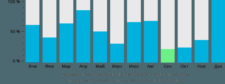 Динамика поиска авиабилетов из Нового Уренгоя в Саратов по месяцам
