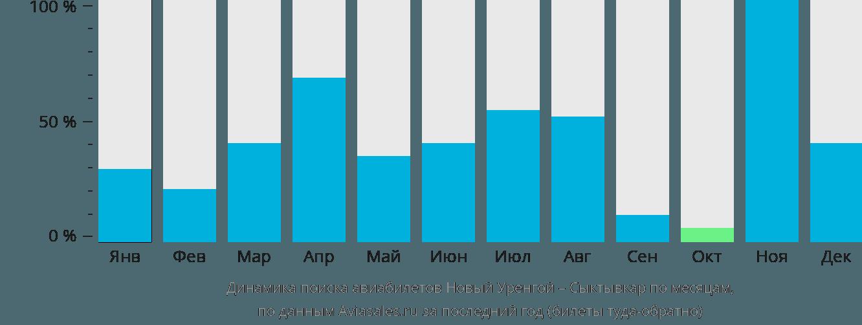 Динамика поиска авиабилетов из Нового Уренгоя в Сыктывкар по месяцам