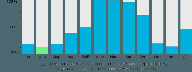 Динамика поиска авиабилетов из Нового Уренгоя в Симферополь по месяцам