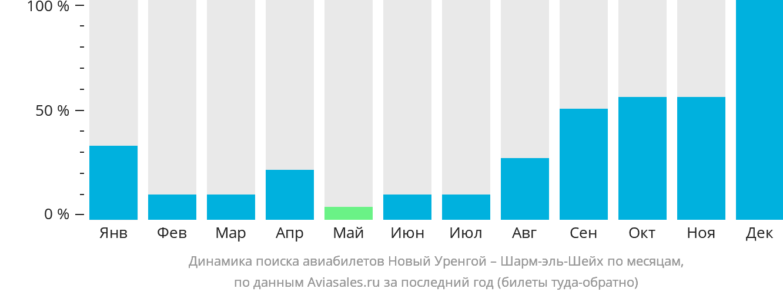 Динамика поиска авиабилетов из Нового Уренгоя в Шарм-эль-Шейх по месяцам