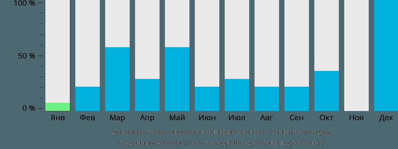 Динамика поиска авиабилетов из Нового Уренгоя в Санью по месяцам