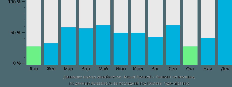 Динамика поиска авиабилетов из Нового Уренгоя в Ташкент по месяцам