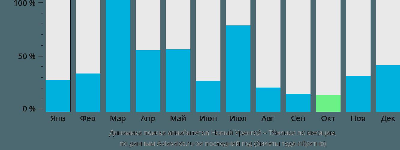 Динамика поиска авиабилетов из Нового Уренгоя в Тбилиси по месяцам